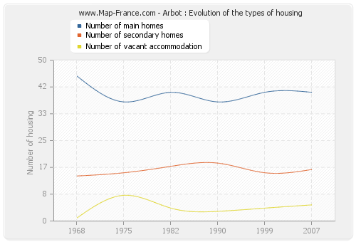 Arbot : Evolution of the types of housing