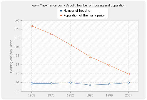 Arbot : Number of housing and population