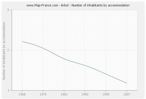 Arbot : Number of inhabitants by accommodation