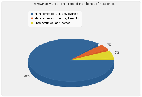 Type of main homes of Audeloncourt