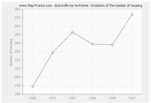 Autreville-sur-la-Renne : Evolution of the number of housing