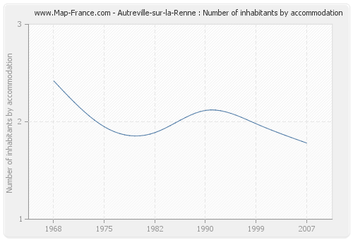 Autreville-sur-la-Renne : Number of inhabitants by accommodation