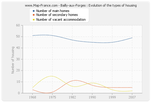 Bailly-aux-Forges : Evolution of the types of housing