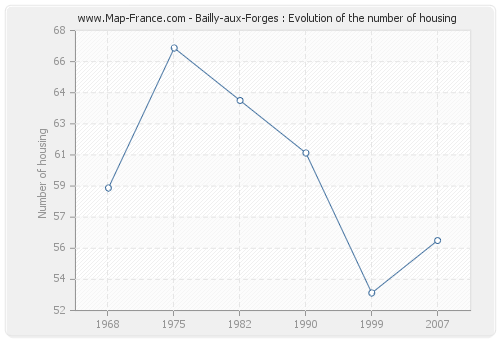 Bailly-aux-Forges : Evolution of the number of housing