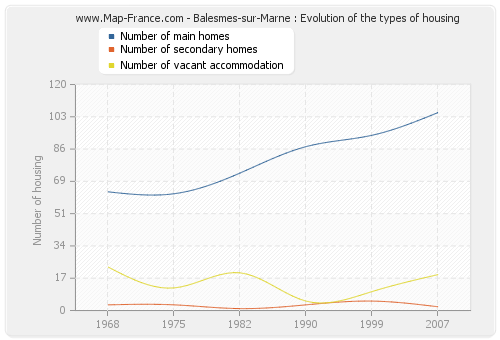 Balesmes-sur-Marne : Evolution of the types of housing