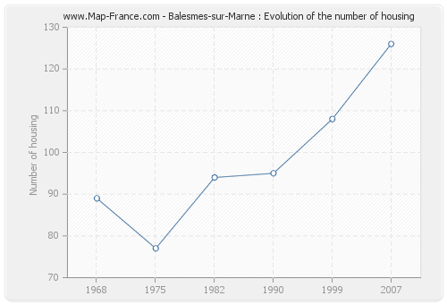Balesmes-sur-Marne : Evolution of the number of housing
