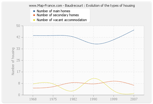 Baudrecourt : Evolution of the types of housing