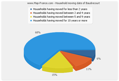 Household moving date of Baudrecourt