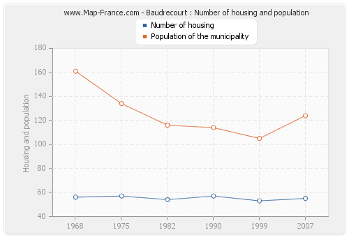 Baudrecourt : Number of housing and population