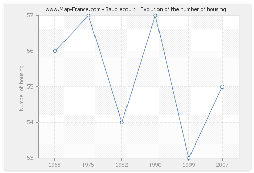 Baudrecourt : Evolution of the number of housing