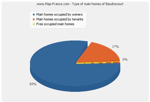Type of main homes of Baudrecourt