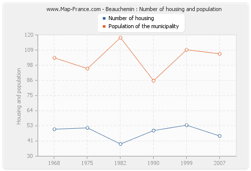 Beauchemin : Number of housing and population
