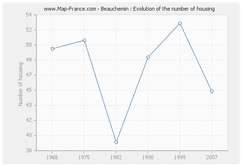 Beauchemin : Evolution of the number of housing