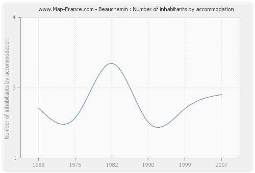 Beauchemin : Number of inhabitants by accommodation