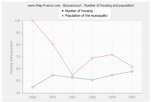 Bouzancourt : Number of housing and population