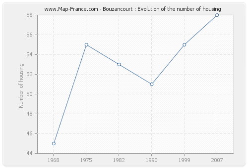 Bouzancourt : Evolution of the number of housing