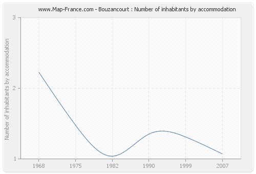 Bouzancourt : Number of inhabitants by accommodation