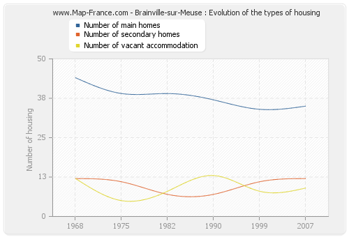 Brainville-sur-Meuse : Evolution of the types of housing