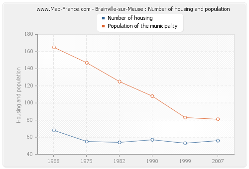 Brainville-sur-Meuse : Number of housing and population