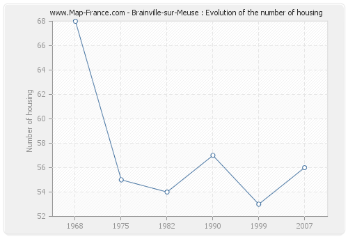 Brainville-sur-Meuse : Evolution of the number of housing
