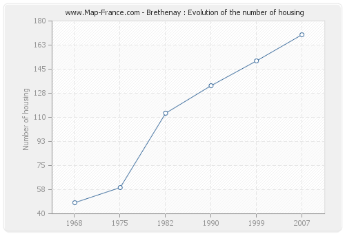 Brethenay : Evolution of the number of housing
