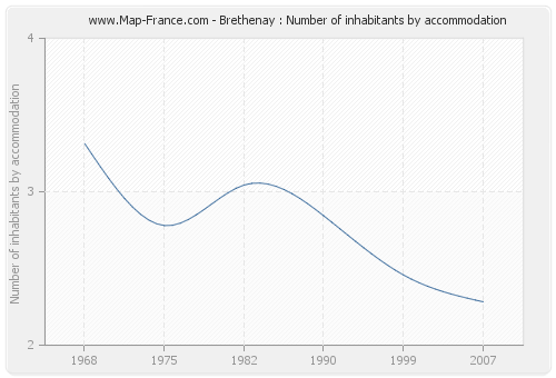 Brethenay : Number of inhabitants by accommodation