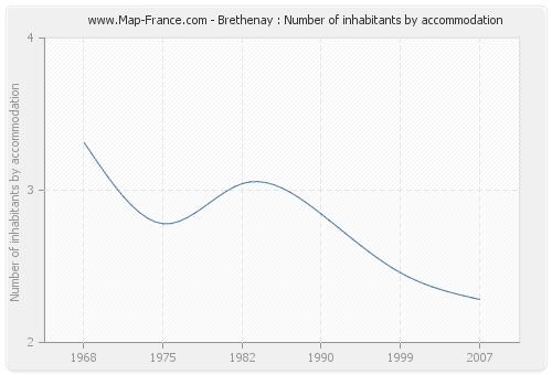 Brethenay : Number of inhabitants by accommodation