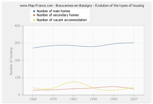 Breuvannes-en-Bassigny : Evolution of the types of housing