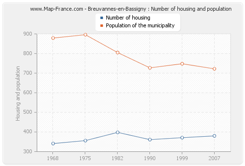 Breuvannes-en-Bassigny : Number of housing and population