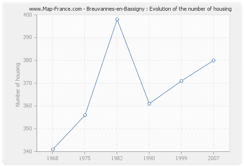 Breuvannes-en-Bassigny : Evolution of the number of housing