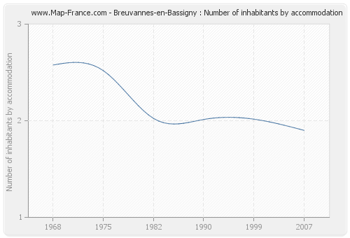 Breuvannes-en-Bassigny : Number of inhabitants by accommodation
