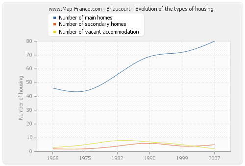 Briaucourt : Evolution of the types of housing