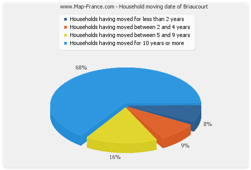 Household moving date of Briaucourt