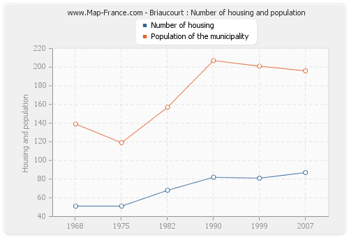 Briaucourt : Number of housing and population