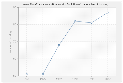 Briaucourt : Evolution of the number of housing