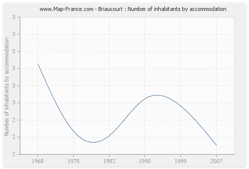Briaucourt : Number of inhabitants by accommodation