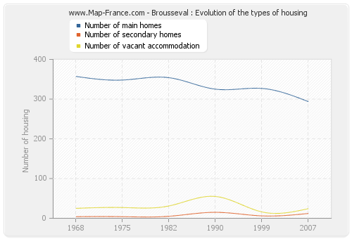 Brousseval : Evolution of the types of housing