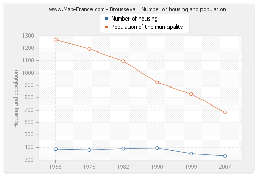 Brousseval : Number of housing and population