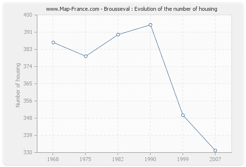 Brousseval : Evolution of the number of housing