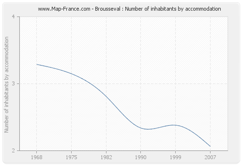Brousseval : Number of inhabitants by accommodation