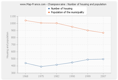 Champsevraine : Number of housing and population