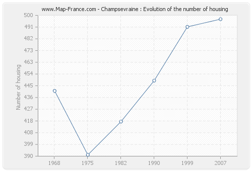 Champsevraine : Evolution of the number of housing