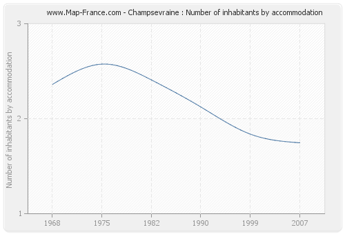 Champsevraine : Number of inhabitants by accommodation