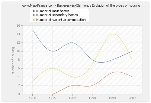Buxières-lès-Clefmont : Evolution of the types of housing