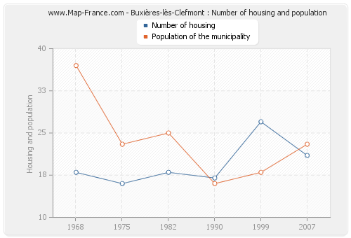 Buxières-lès-Clefmont : Number of housing and population
