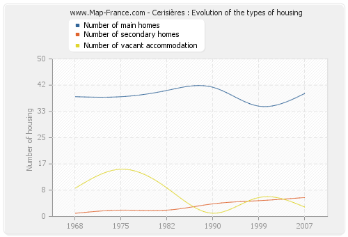Cerisières : Evolution of the types of housing