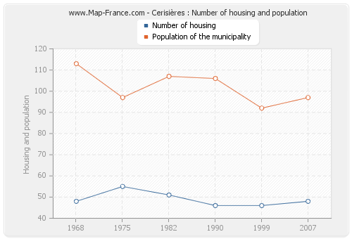 Cerisières : Number of housing and population