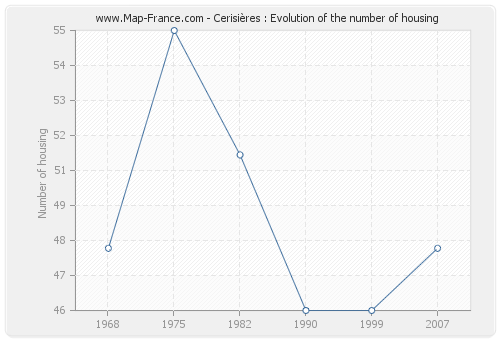 Cerisières : Evolution of the number of housing
