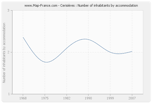 Cerisières : Number of inhabitants by accommodation