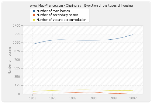 Chalindrey : Evolution of the types of housing